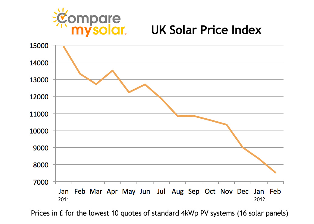 price drop of solar panels improve return despite feed in tariff cuts blog. Black Bedroom Furniture Sets. Home Design Ideas