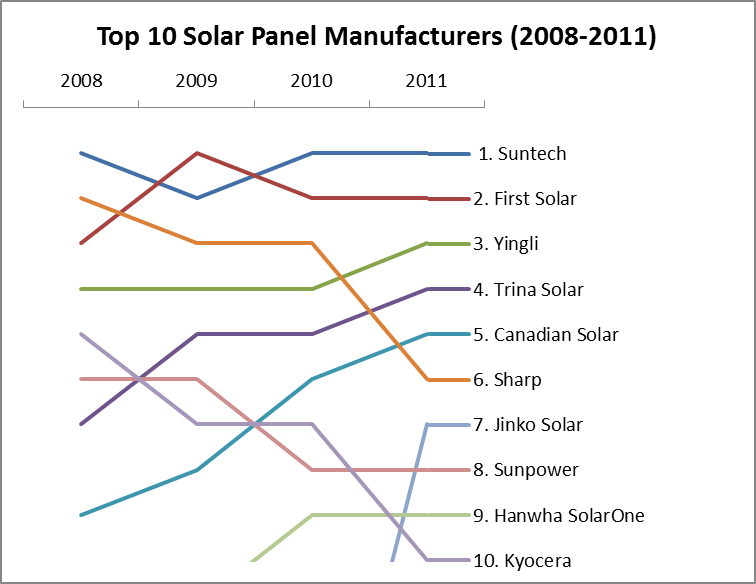 Best Solar Panels – Top 10 Global Manufacturers