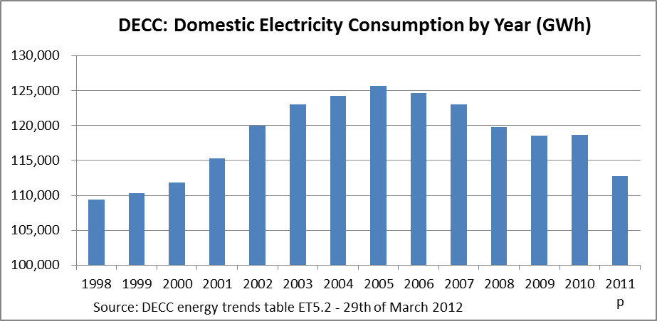 Uk domestic electricity consumption in 2011 drops 5 General motors customer service number