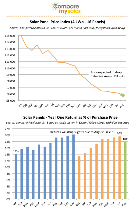 Solar Panel Prices 4kwp From 163 6 000 Comparemysolar Co