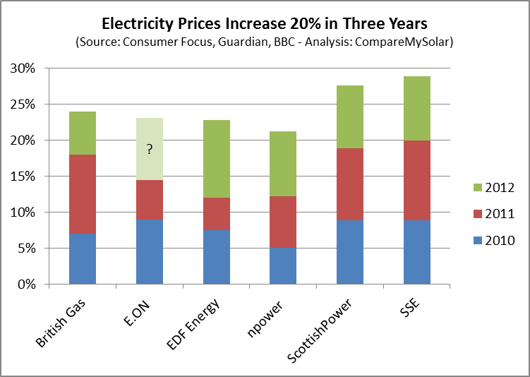 Electricity Price Per Kwh Comparison Of Big Six Energy Companies