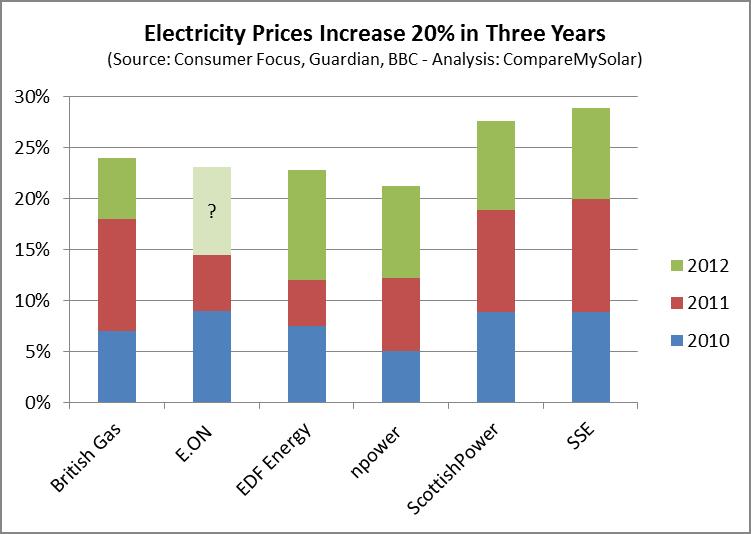 Gas Price British Gas Price Increase 2012