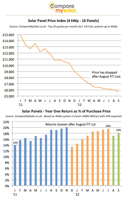 Solar Panel Prices 4kwp From 163 5 700 Comparemysolar Co
