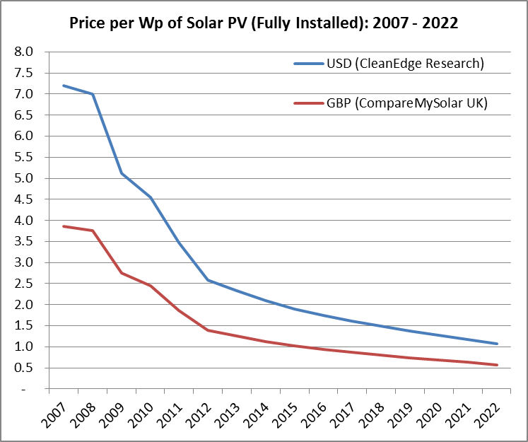 10 Year Forecast of Solar Panel Prices | CompareMySolar.co.uk Blog