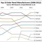 Best Solar Panels Top 10 Global Manufacturers 2008 2012