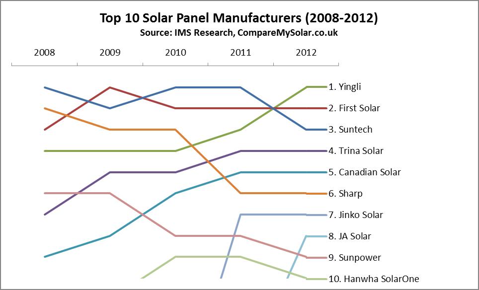 Best Solar Panels – Top 10 Global Manufacturers (2008-2012