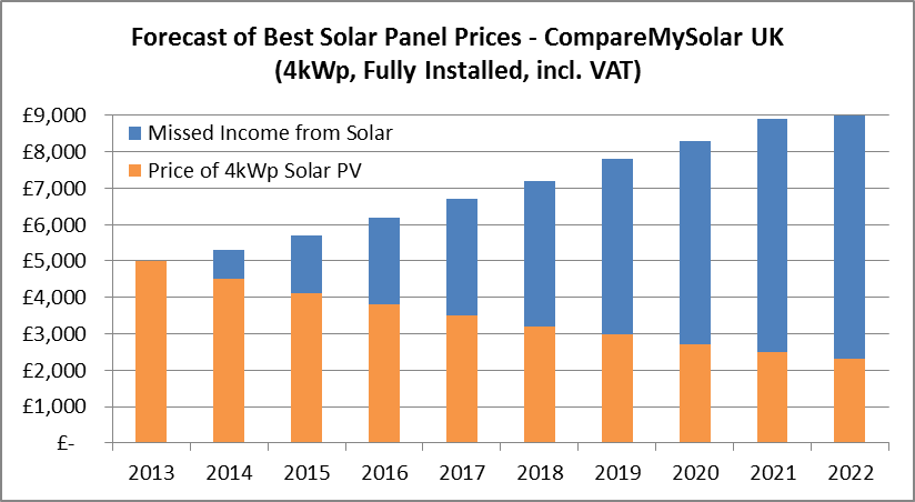 10 year forecast of solar panel prices blog. Black Bedroom Furniture Sets. Home Design Ideas