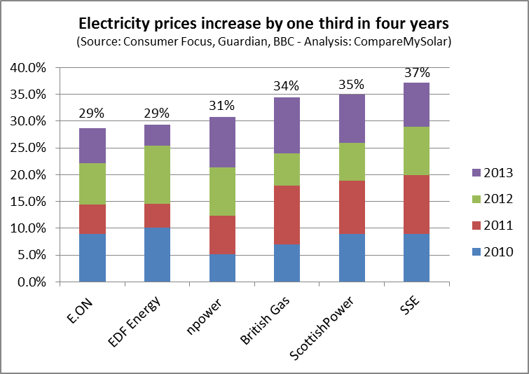 Electricity-price-increases-2013-Eon-EDF-Npower-BritishGas-ScottishPower-SSE