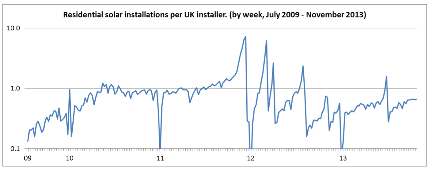 Number of installations per solar installer (UK, 2009-2013)