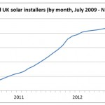 number-of-installers