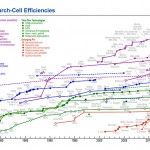 solar-panel-cell-efficiency-1976-2013