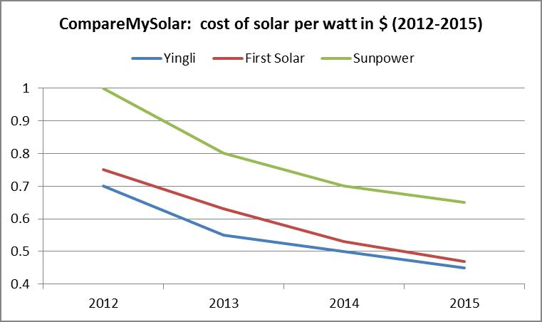 comparemysolar-cost-of-solar-panels-2012-2015