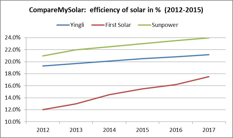 Efficiency of solar panels