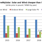 solar-and-wind-cheaper-than-nuclear