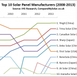 Top 10 solar panel manufacturers 2008 - 2013 - CompareMySolar